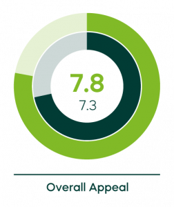 green circle chart above the words overall appeal